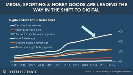 E-Commerce & Online Payment Technologies Overview & Trends | Future of Retail | Scoop.it