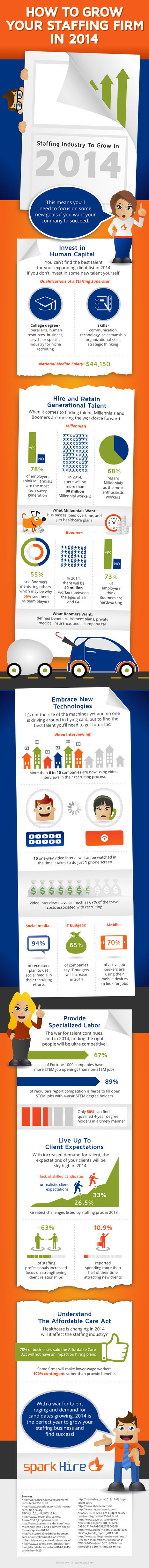 How to Grow Your Staffing Firm with Demand in 2014 [INFOGRAPHIC] - Spark Hire | Global Recruitment trends | Scoop.it