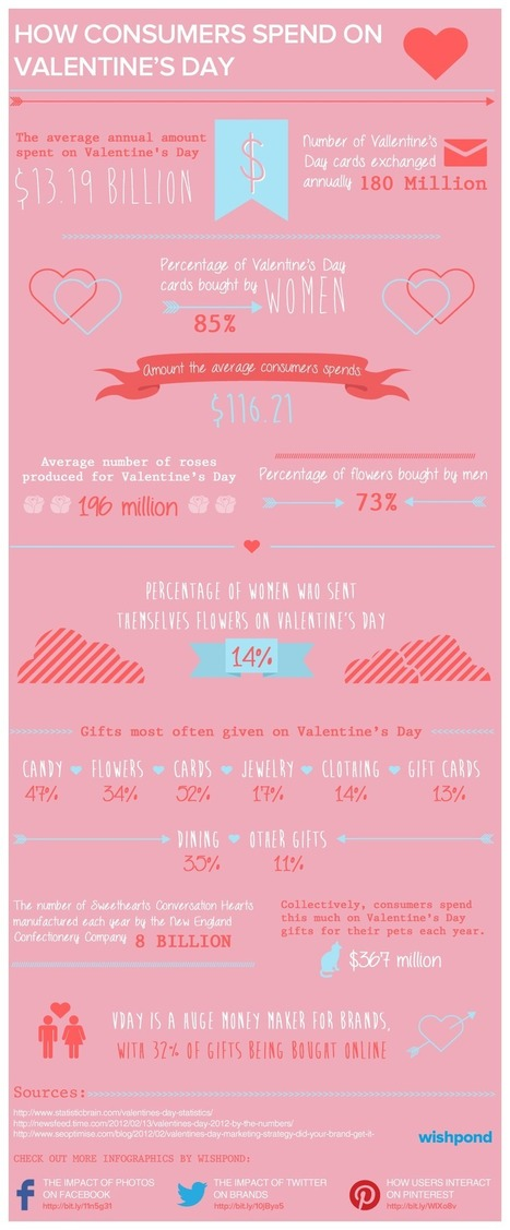 How Consumers Spend On Valentine's Day (Infographic) | Business 2 Community | Merchant Services ~ Credit Card Processing | Scoop.it