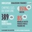 Infographie : Le e-commerce attire les capitaux-risqueurs | DediServices : Solution e-Commerce | Scoop.it