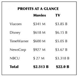 Why Television Is Trouncing Film at Major Media Companies | The Billy Pulpit | Scoop.it