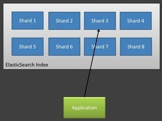 hello world » elasticsearch로 로그 검색 시스템 만들기 | Cloud Storage, Distributed File System | Scoop.it