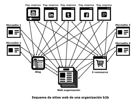 Una única comunicación comercial en todos los canales | Blog de Jordi Carrió | Gestión organización 2.0 | Scoop.it