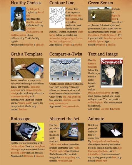 Fugleblog | CF Educational Technology | Scoop.it