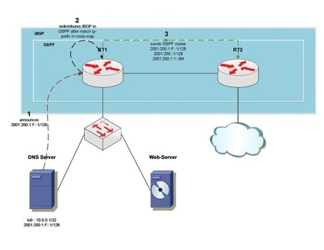 ANYCAST : Building a fast CDN with anycast (BGP based) | CCNA - ICND1 | Scoop.it