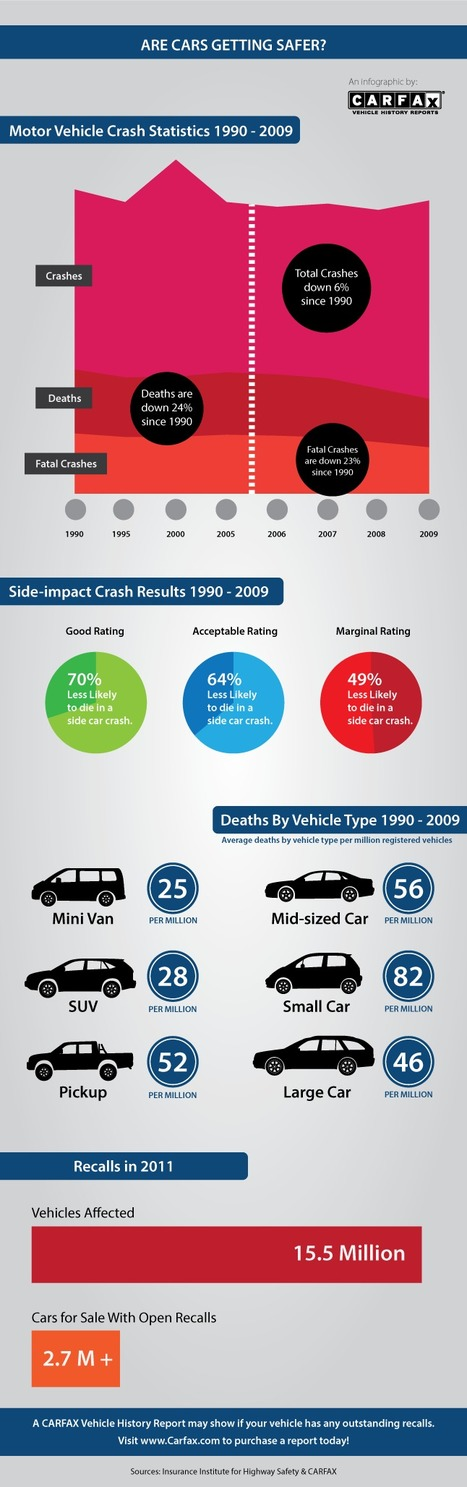 Are Cars Getting Safer? | Visualizations | Scoop.it