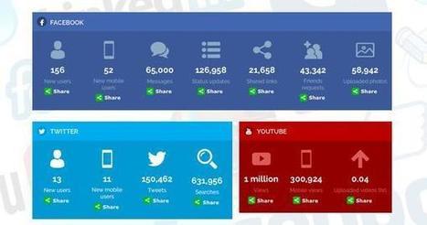 Coupofy : une infographie des réseaux sociaux en temps réel @AmineSlim   E-commerce - Réseaux sociaux   Scoop.it