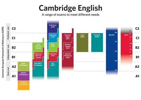International language standards   Cambridge English   Teaching English   Scoop.it