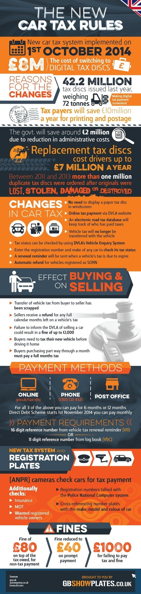 How Tax Payers will save $10 Million with New Car Tax Rules? | All Infographics | Scoop.it