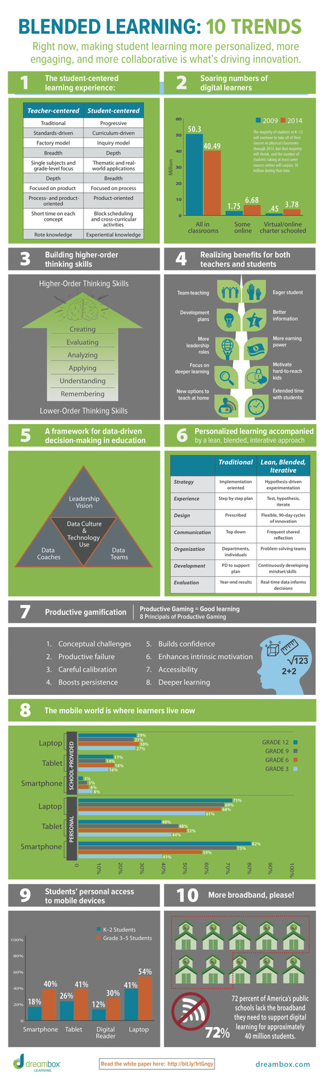10 Blended Learning Trends Infographic | e-Learning Infographics | Learning & performance support in ICT Implementation | Scoop.it