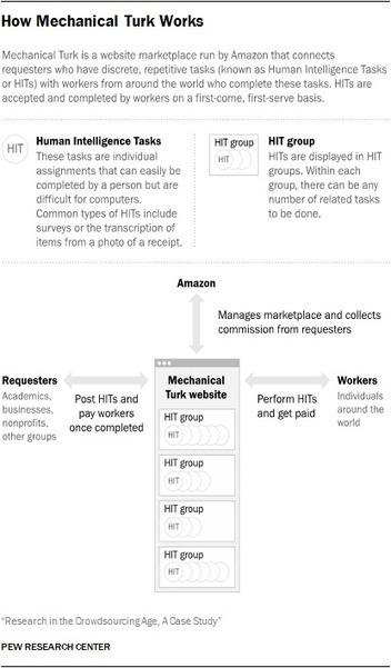 Research in the Crowdsourcing Age, a Case Study   Politique des algorithmes   Scoop.it