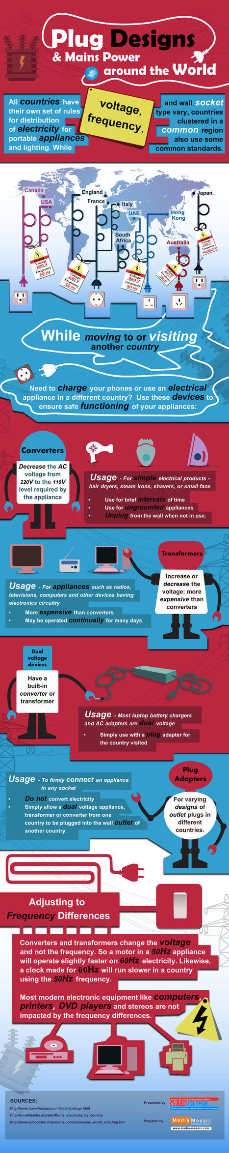 Plug Designs and Mains Power Around the World (Infographic   samstores   Scoop.it