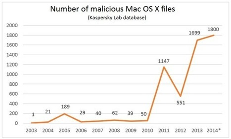 The evolution of OS X malware. | Apple, Mac, MacOS, iOS4, iPad, iPhone and (in)security... | Scoop.it
