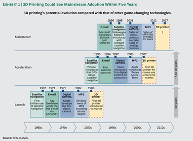 3D Printing Will Change the Game | Wiki_Universe | Scoop.it