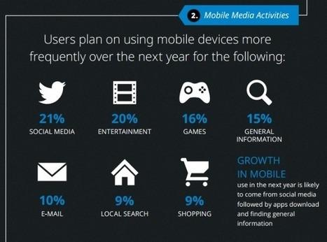5 tendances sur le mobile en 2014 | Vendeur virtuel | Scoop.it