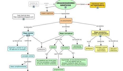 Gestión del conocimiento: Organizadores gráficos y mapas cognitivos | Art of Hosting | Scoop.it