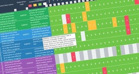 Full Australian Curriculum v8.0 Assessment Grid - #aussieED | Australian Curriculum Resources | Scoop.it