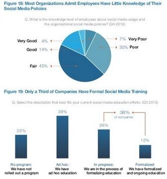 Mobile Social Media Exploding According to New Research | SocialMedia_me | Scoop.it