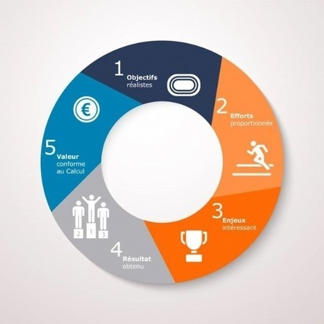 Rémunération : découvrez 5 étapes incontournables pour accroître la motivation de vos commerciaux | Politique salariale et motivation | Scoop.it
