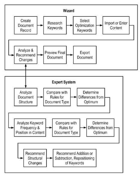 Warren Buffett's Business Wire Awarded Patent For Press Release SEO | SEO Tips, Advice, Help | Scoop.it