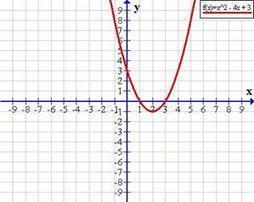 Función cuadrática | Función cuadrática y la parábola como lugar geométrico | Scoop.it