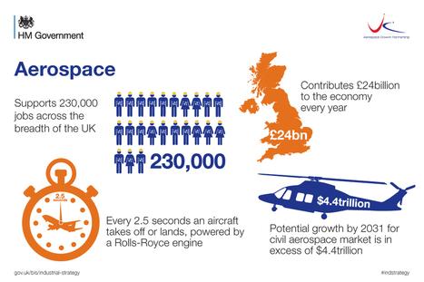 Demand For Aerospace Materials To Rise - Investing.com | Positive climb | Scoop.it