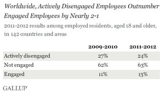 Worldwide, 13% of Employees Are Engaged at Work | If you lead them, they will follow! | Scoop.it