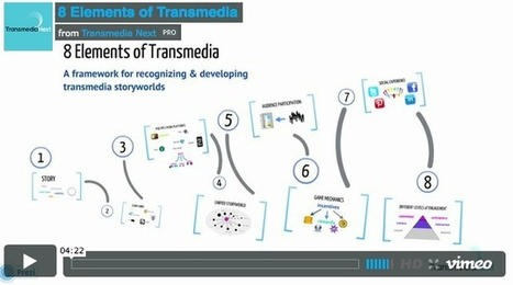 Nice! Anita Ondine's Video: 8 Elements of Transmedia | Transmedia in the Classroom | Scoop.it