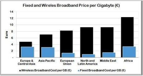 Fixed and Wireless Broadband Tariffs Analysis Q2 2014 | Telecoms pricing | Scoop.it