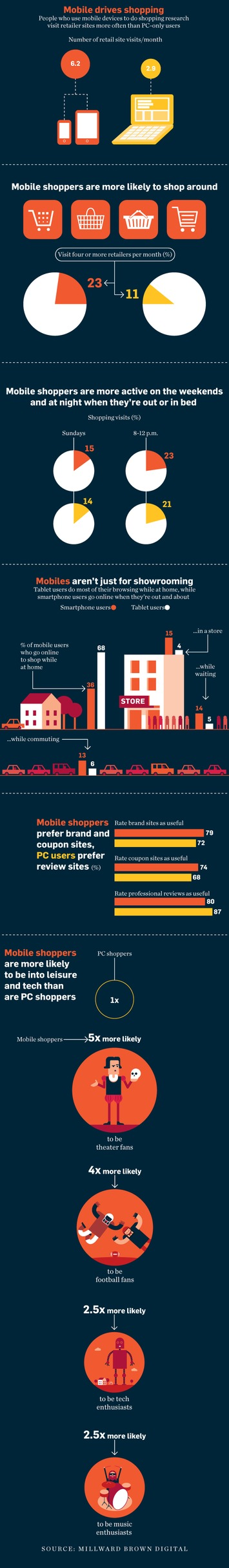 People Shopping on Mobile Devices Visit More Sites Than Those on a PC | A Marketing Mix | Scoop.it