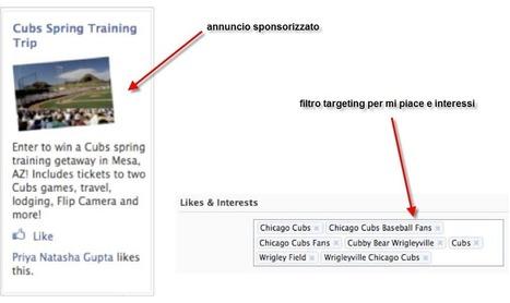 Facebook Ads: come e perchè utilizzarlo nel turismo | Social Media Marketing and turism | Scoop.it