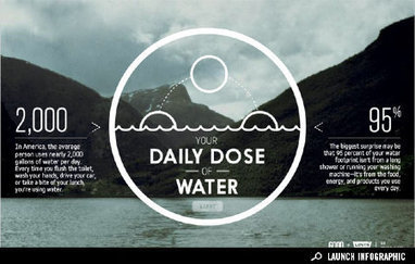 Interactive Infographic: Your Daily Dose of Water | green infographics | Scoop.it