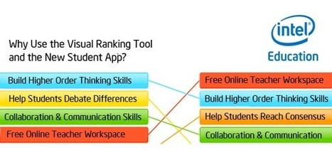 Intel Education Visual Ranking App - New for Registered Users | teaching with technology | Scoop.it