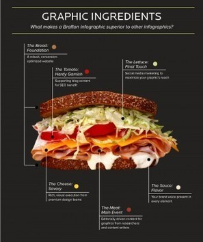 Infographic Marketing and Custom Graphic Services at Brafton   Strategy, Ideas and Concepts   Scoop.it