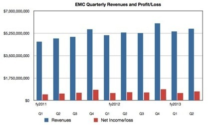 Cloud rains cash for EMC: VMWare win means Tucci's team can take it easy - Register | CloudDevelopment | Scoop.it