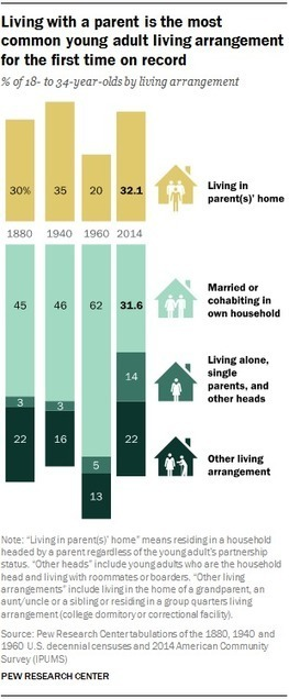 Many Young Adults Still Live at Home | Social Media and the Internet | Scoop.it