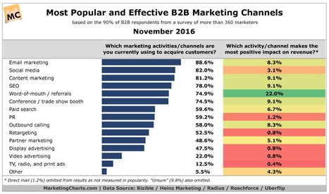 Email Reigns As Most Popular, But Referrals Have Biggest Revenue Impact - MarketingCharts | Email Marketing Today and Tomorrow | Scoop.it