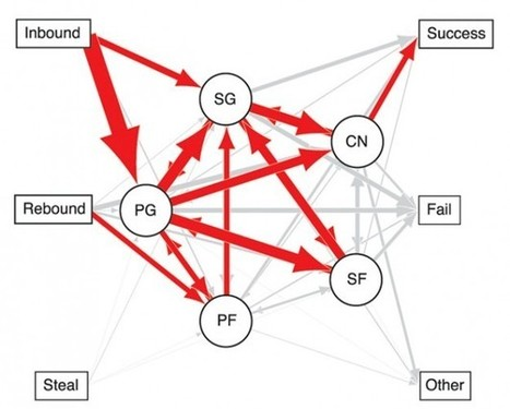 Statistical network of basketball   me   Scoop.it