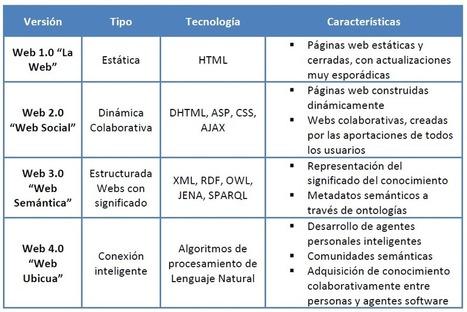 Evolución de la web | PLE haciendo uso de las herramientas web 2.0 y la curaduría de contenidos con scoop.it | Scoop.it
