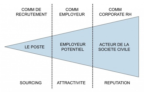 Les 3 types de communication RH | Ressources humaines | Scoop.it