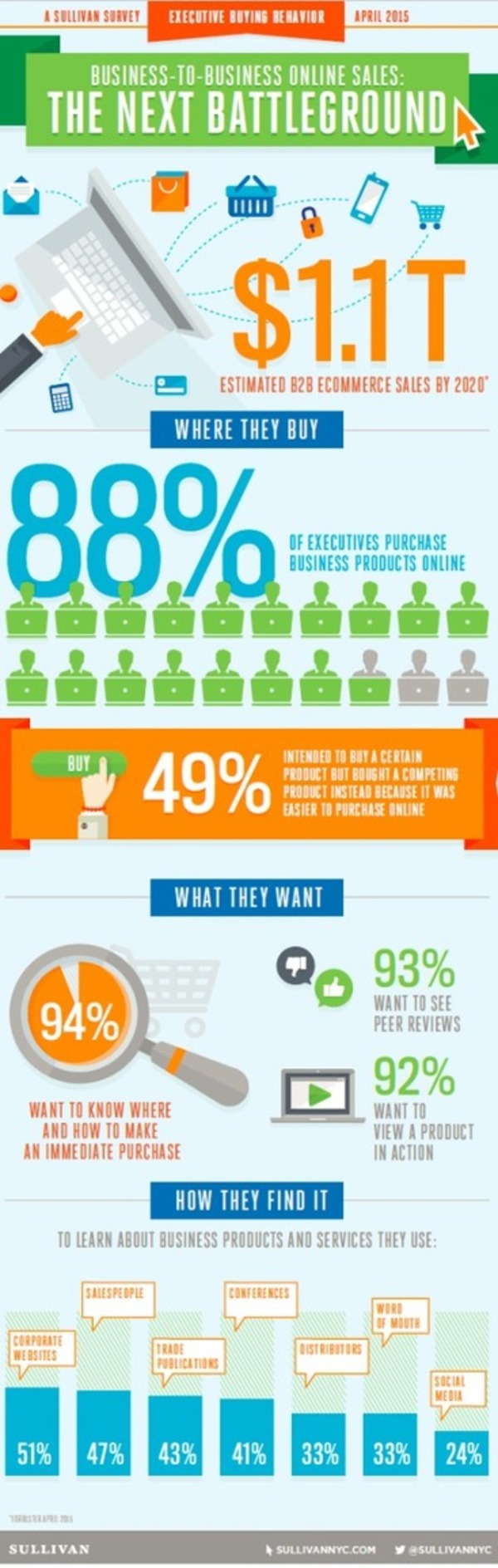 [Infographic] What Today's B2B Buyer Looks For When Making B2B Purchases Online - CMO.com | The Marketing Technology Alert | Scoop.it
