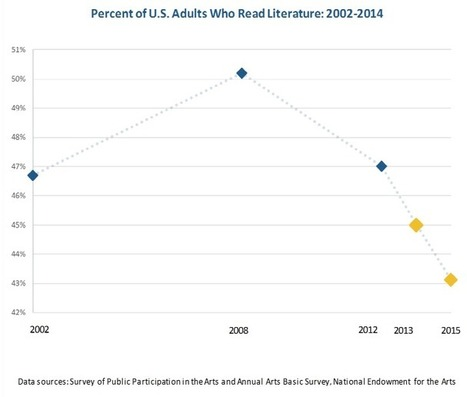 America Is in a Literary Recession | eBooky things - Italy | Scoop.it