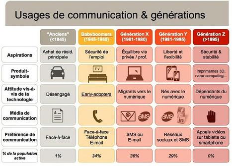 Usages de communication & générations   Entreprise 2.0 - News 3.0   Scoop.it