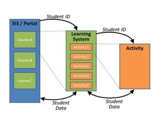 Of That: A Post-LMS Framework for Personalized Learning | Mobile Learning Pedagogy | Scoop.it