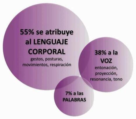 Comunicación no verbal y lenguaje corporal en la negociación » Yo Evoluciono   RELACIONES EN EL ENTORNO DE TRABAJO   Scoop.it
