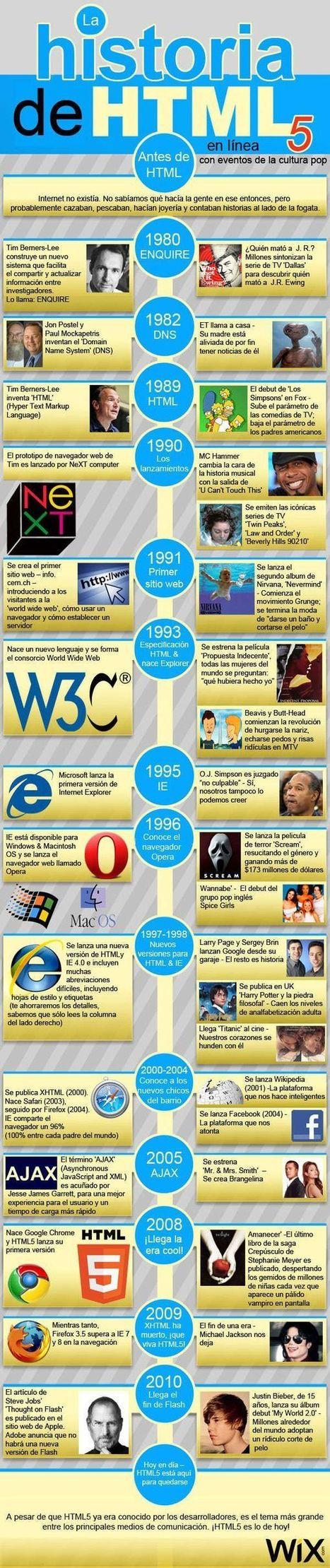 La historia de HTML5 en una infografía | tecnología industrial | Scoop.it