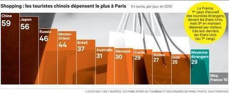 Le shopping est bien l'un despiliers du tourisme à Paris | Médias sociaux et tourisme | Scoop.it