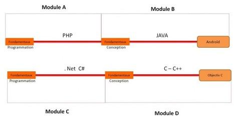Formation développeur : en CPF, en CSP ou en CIF! | infographiste multimédia | Scoop.it