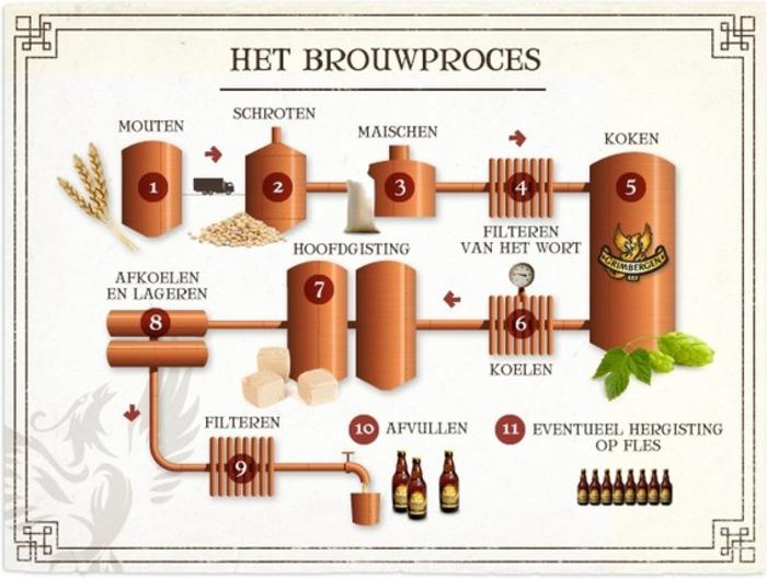 (NL) - Bier van A tot Z | Grimbergen | Glossarissimo! | Scoop.it