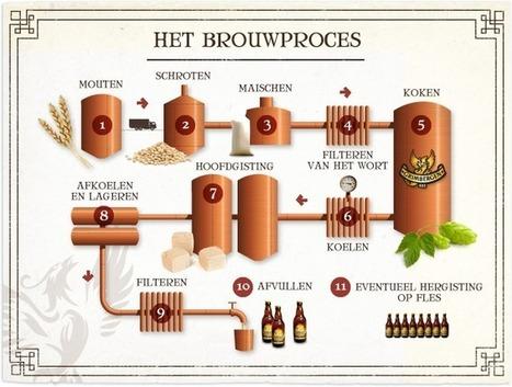 (NL) - Bier van A tot Z   Grimbergen   Glossarissimo!   Scoop.it